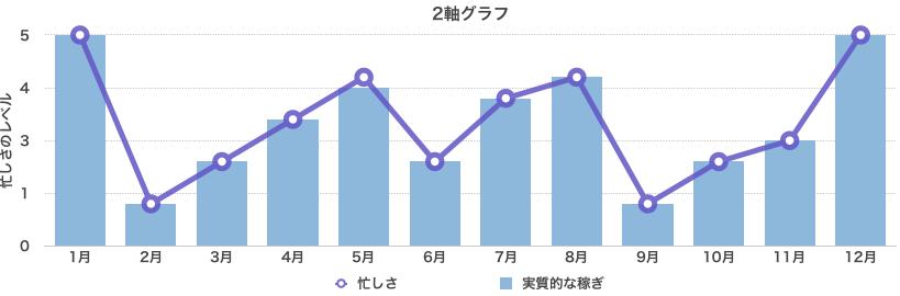 風俗業界の忙しい時期と暇な時期のグラフ