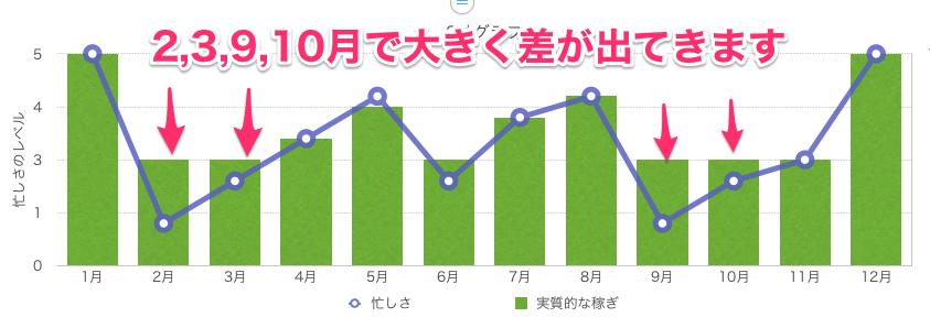 風俗の一年間で稼げるグラフ